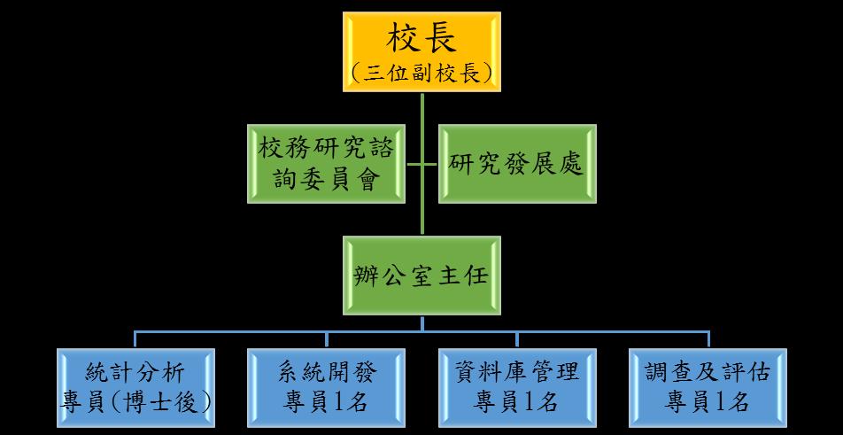 研究框架结构图